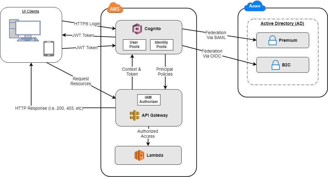 Federating AWS Cognito to Azure AD